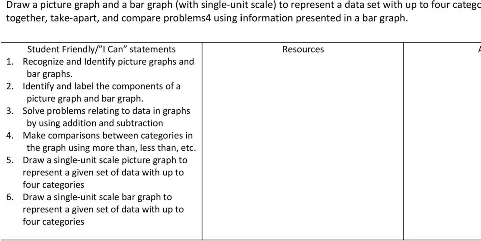 Solve problems relating to data in graphs by using addition and subtraction 4. Make comparisons between categories in the graph using more than, less than, etc. 5.