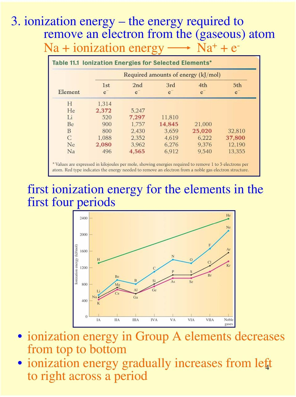 the first four periods ionization energy in Group A elements decreases from top to
