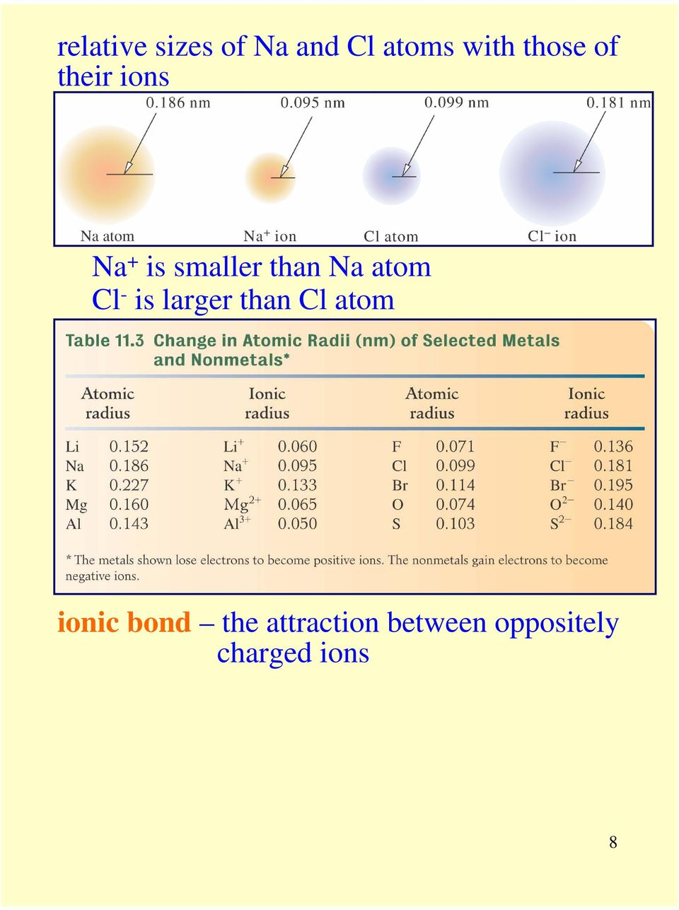 atom Cl - is larger than Cl atom ionic bond