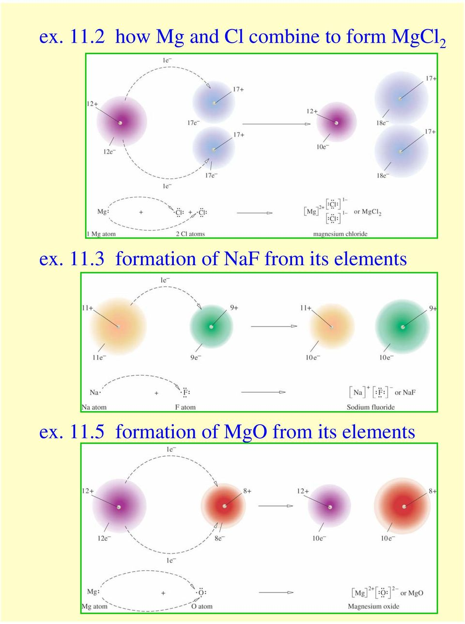 MgCl 2 3 formation of NaF from