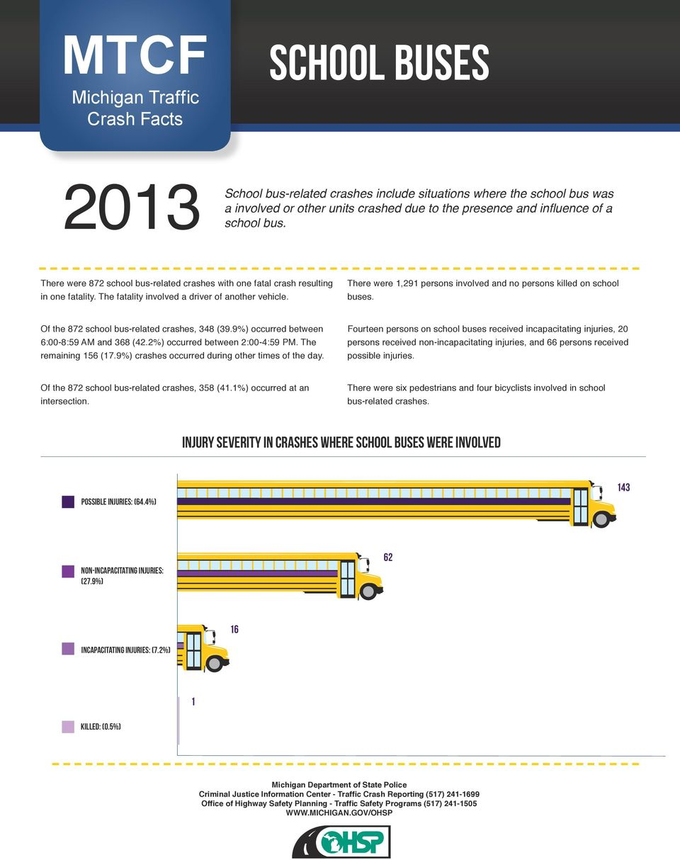 There were 1,291 persons involved and no persons killed on school buses. Of the 872 school bus-related crashes, 348 (39.9%) occurred between 6:00-8:59 AM and 368 (42.2%) occurred between 2:00-4:59 PM.