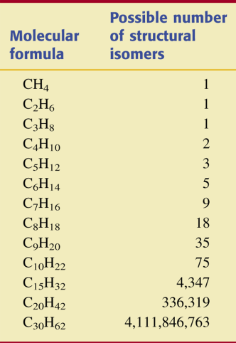 Number of Structural Isomers Possible for Alkanes of Various Carbon- Chain Lengths. Suffix: Tells what type of compound it is. Suffix: Tells what type of compound it is. Prefix: Tells what groups are attached to chain.