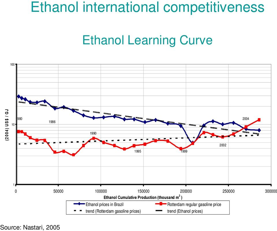 Ethanol Cumulative Production (thousand m 3 ) Ethanol prices in Brazil Rotterdam regular