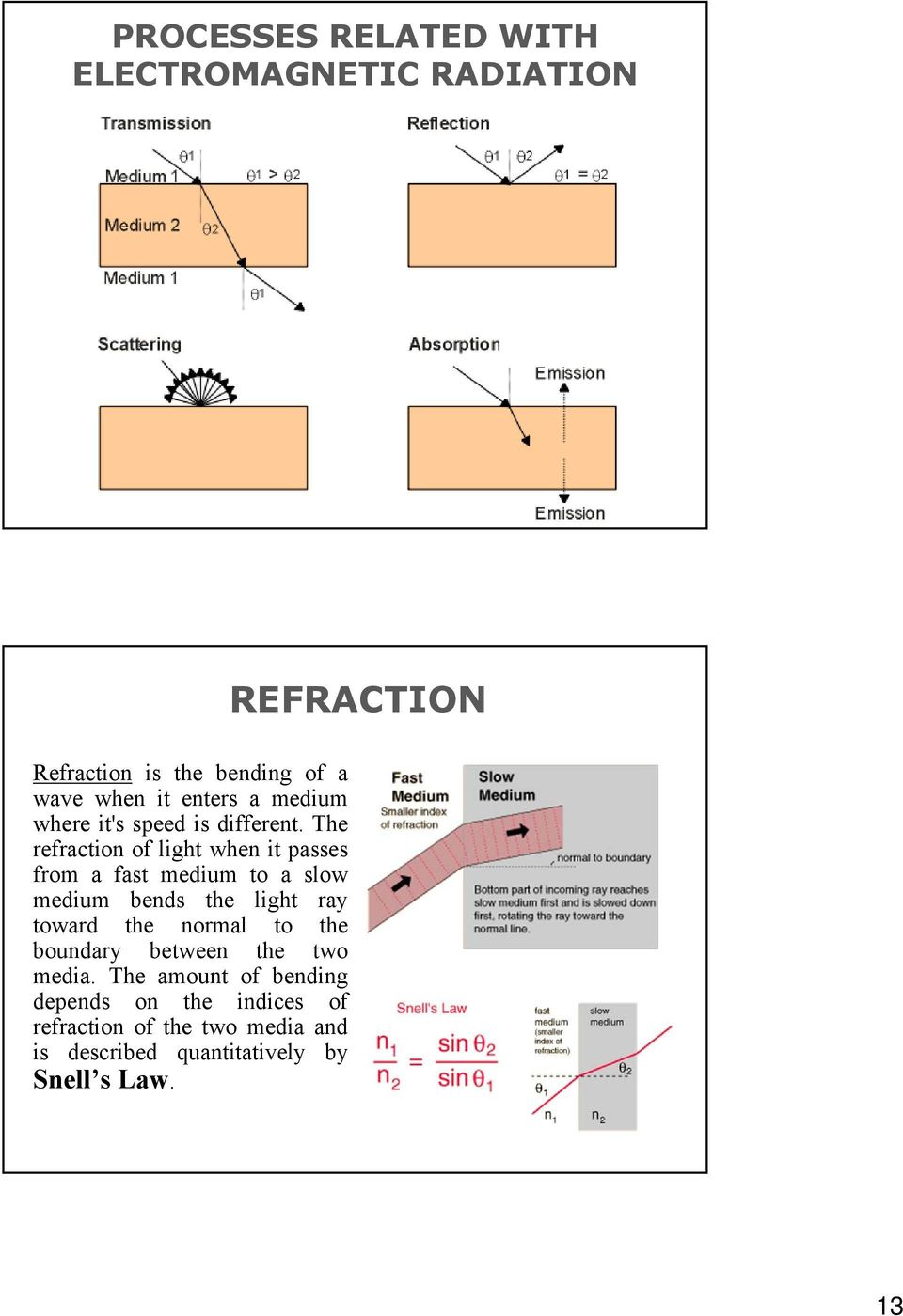 The refraction of light when it passes from a fast medium to a slow medium bends the light ray toward the