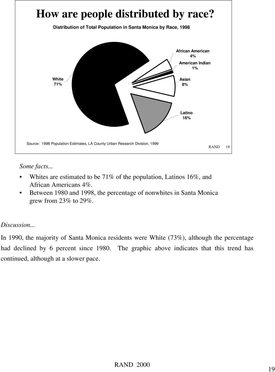 LA County Urban Research Division, 1999 RAND 19 Some facts... Whites are estimated to be 71% of the population, Latinos 16%, and African Americans 4%.