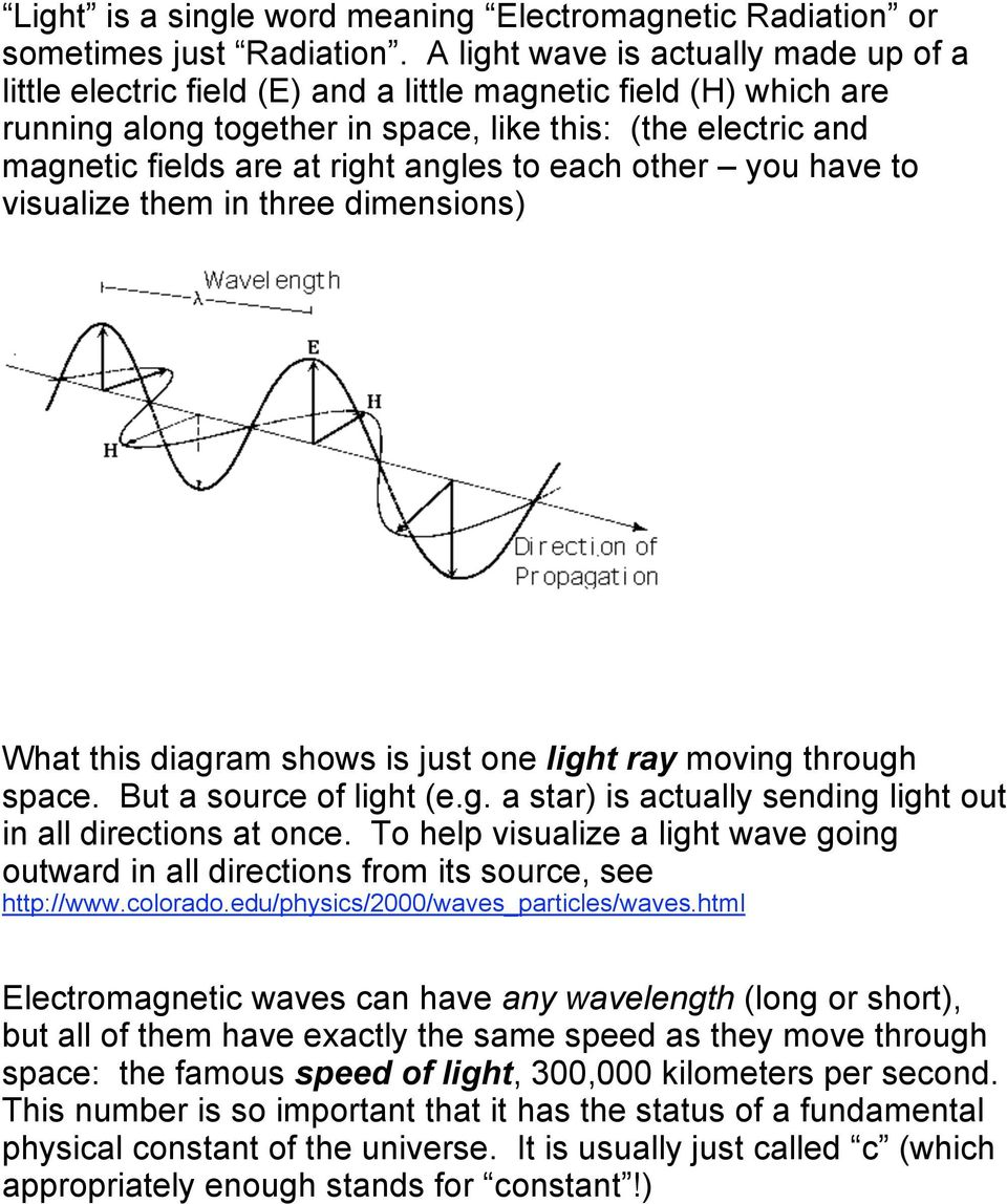 angles to each other you have to visualize them in three dimensions) What this diagram shows is just one light ray moving through space. But a source of light (e.g. a star) is actually sending light out in all directions at once.