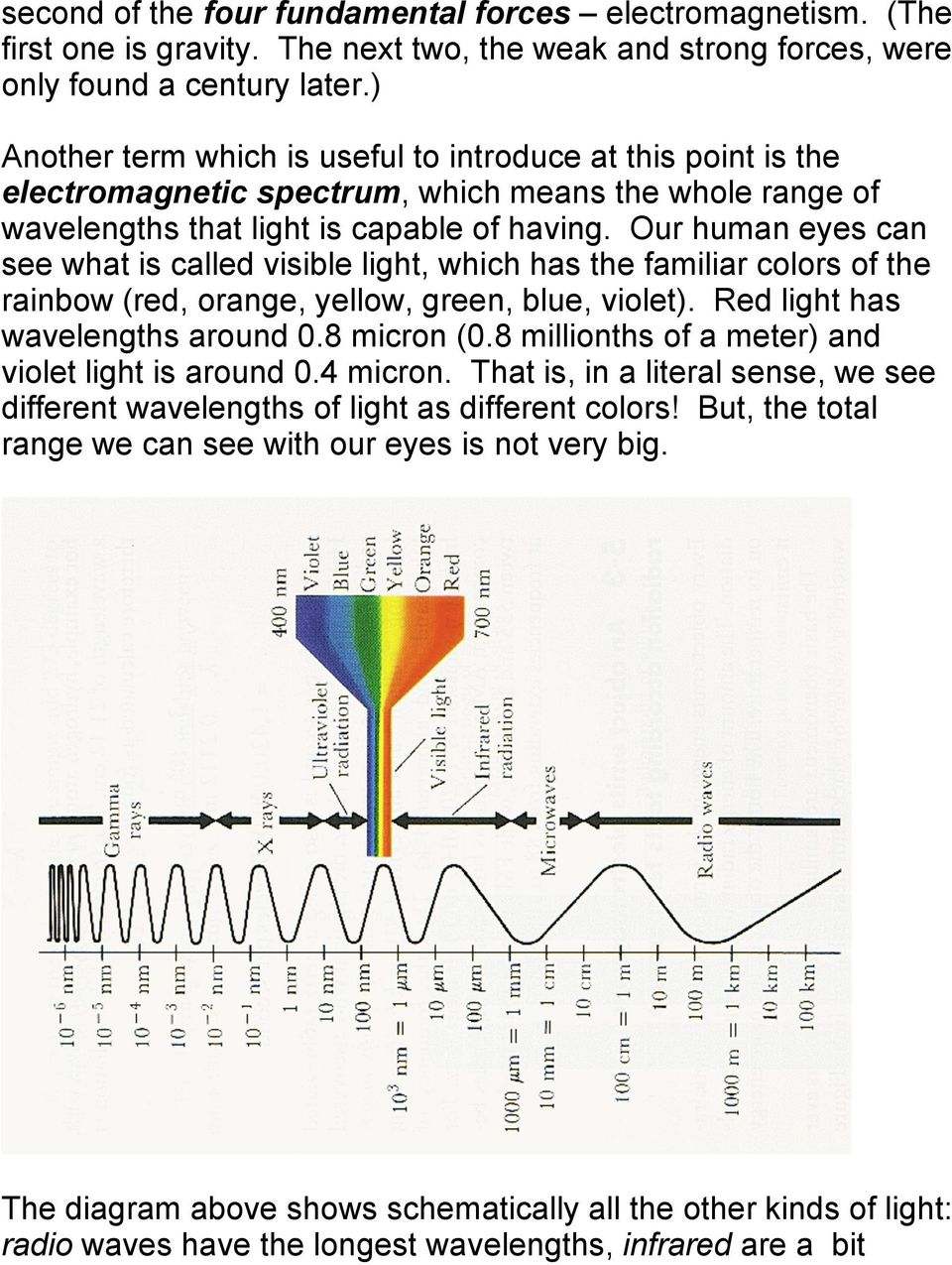 Our human eyes can see what is called visible light, which has the familiar colors of the rainbow (red, orange, yellow, green, blue, violet). Red light has wavelengths around 0.8 micron (0.
