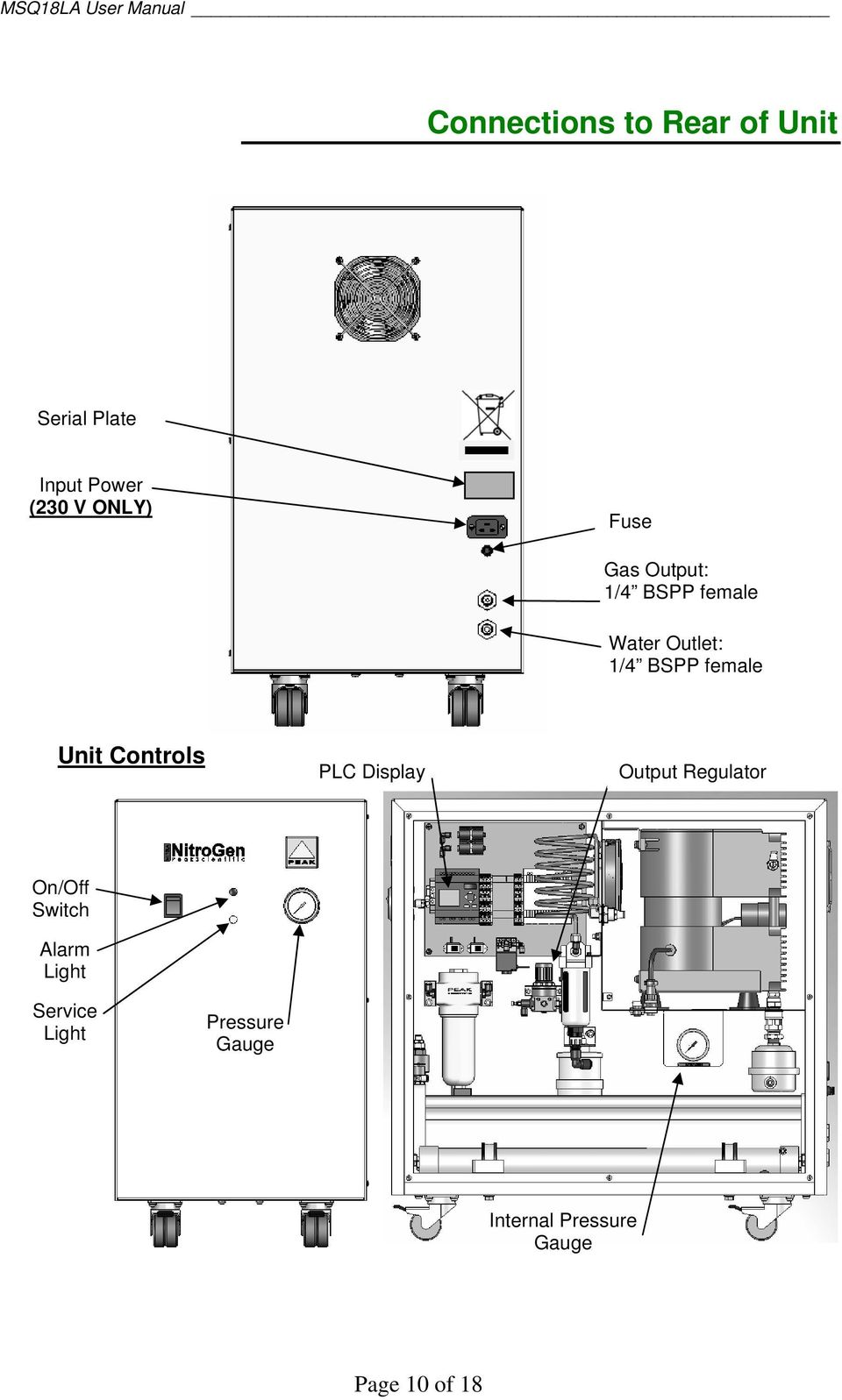 Unit Controls PLC Display Output Regulator On/Off Switch Alarm