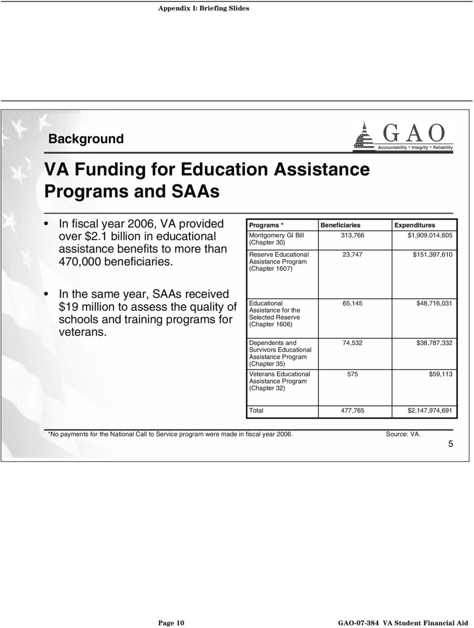 $19 million to assess the quality of schools and training programs for veterans.