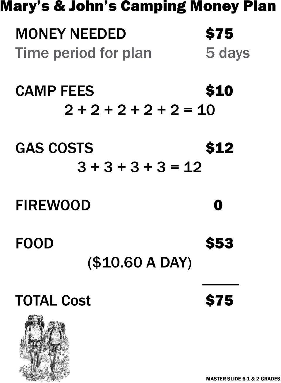 10 GAS COSTS $12 3 + 3 + 3 + 3 = 12 FIREWOOD 0 FOOD $53