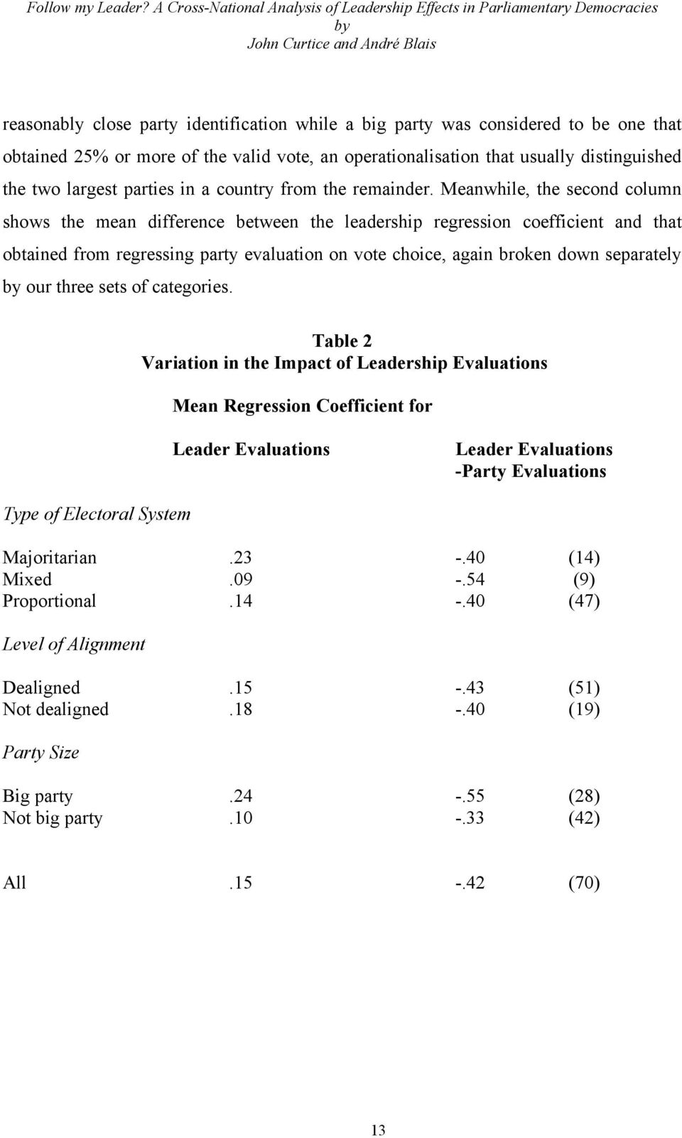 Meanwhile, the second column shows the mean difference between the leadership regression coefficient and that obtained from regressing party evaluation on vote choice, again broken down separately