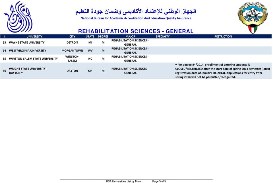 students is CLOSED/RESTRICTED after the start date of spring 2014 semester (latest registration date of January 30,