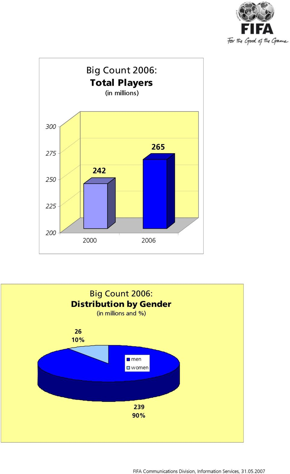 Distribution by Gender (in
