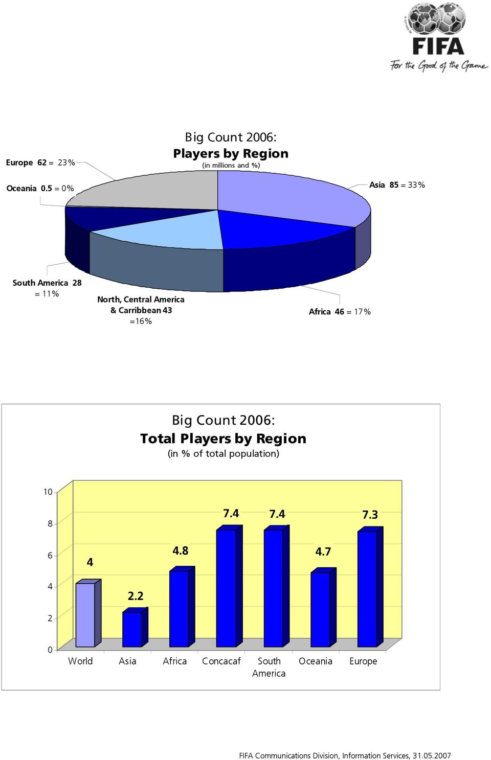 Carribbean 43 =16% Africa 46 = 17% Total Players by Region (in % of total