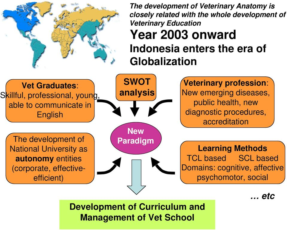 (corporate, effectiveefficient) SWOT analysis New Paradigm Veterinary profession: New emerging diseases, public health, new diagnostic procedures,