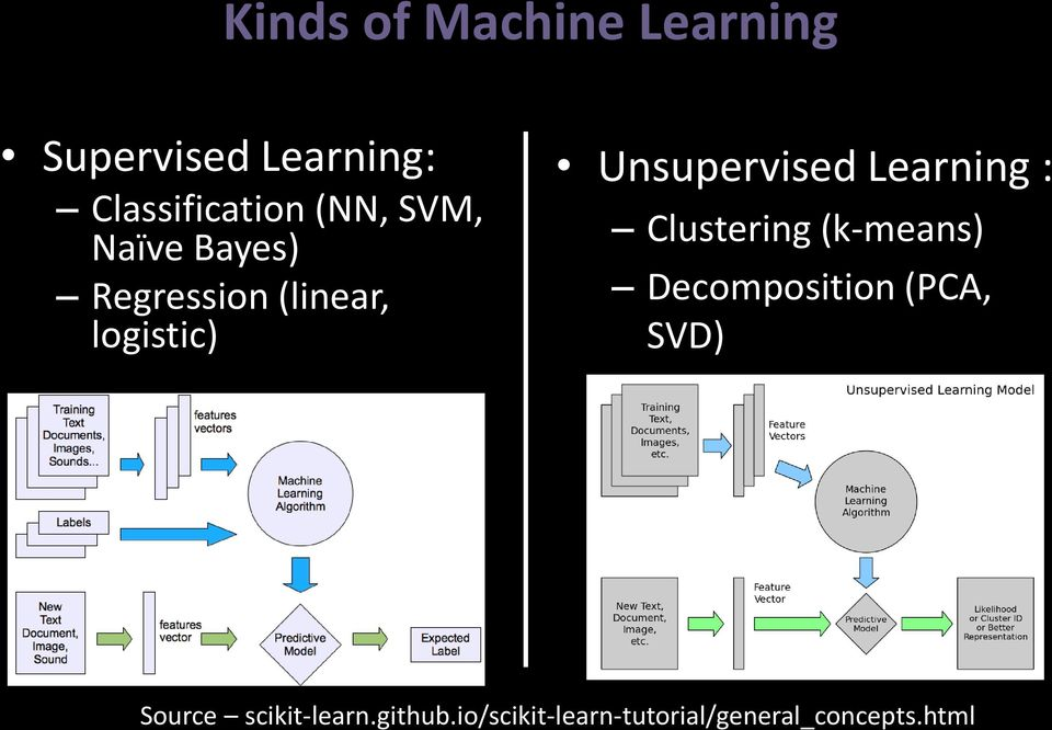 Unsupervised Learning : Clustering (k-means) Decomposition (PCA,