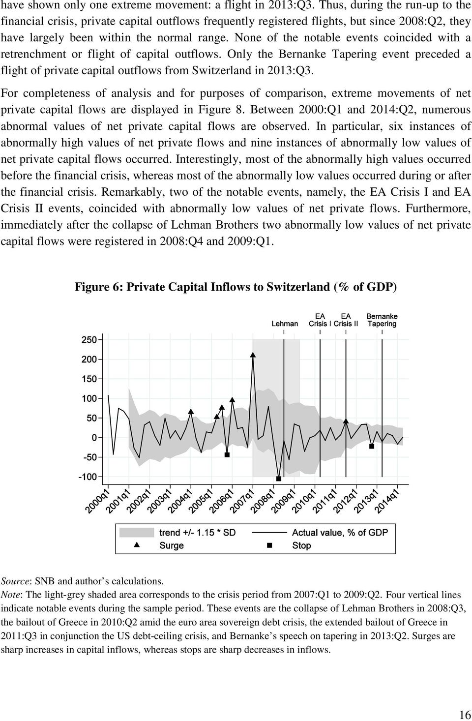 None of the notable events coincided with a retrenchment or flight of capital outflows. Only the Bernanke Tapering event preceded a flight of private capital outflows from Switzerland in 2013:Q3.