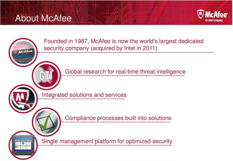 real-time threat intelligence Integrated solutions and services