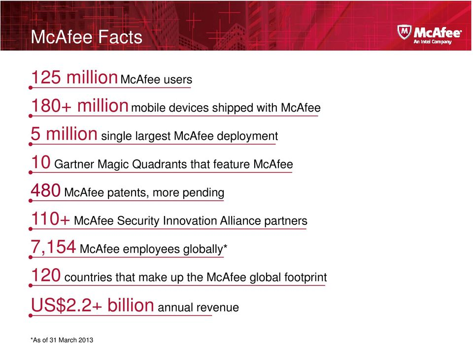 more pending 110+ McAfee Security Innovation Alliance partners 7,154 McAfee employees globally* 120