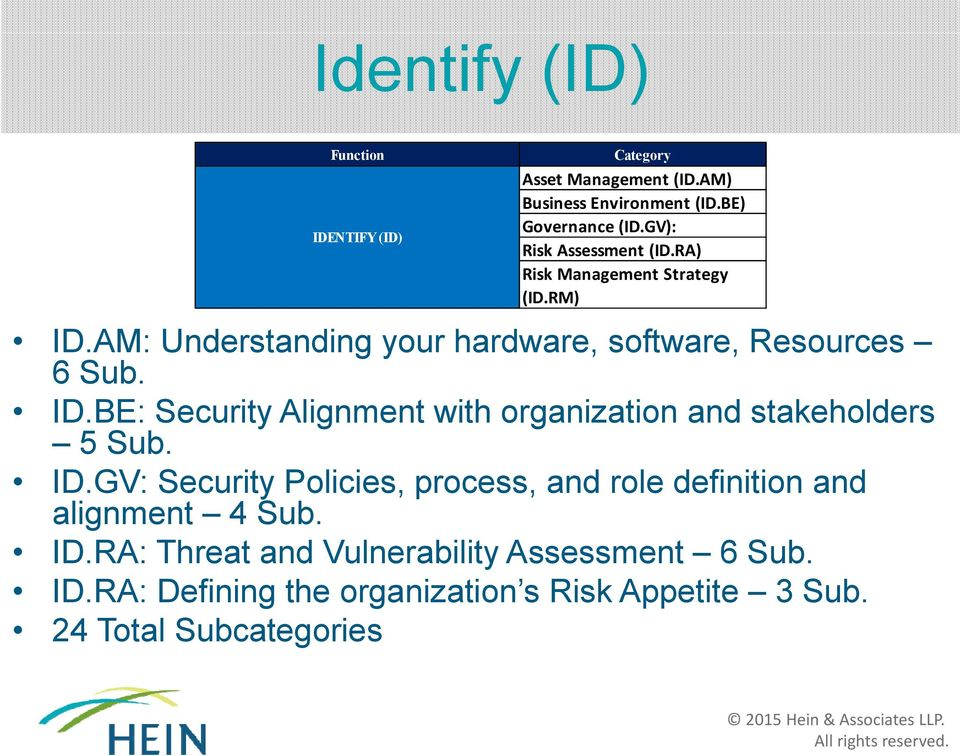 AM: Understanding your hardware, software, Resources 6 Sub. ID.BE: Security Alignment with organization and stakeholders 5 Sub.