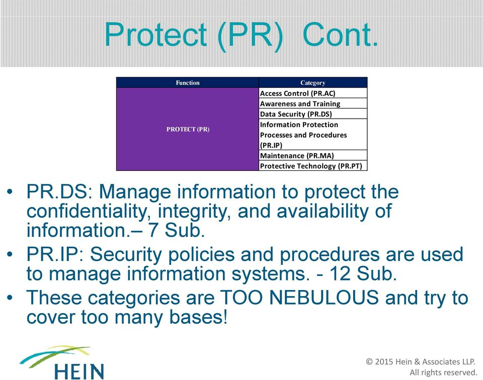 DS: Manage information to protect the confidentiality, integrity, and availability of information. 7 Sub. PR.