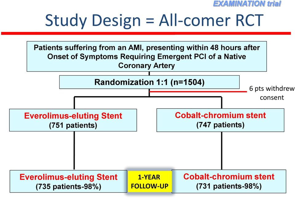 (n=1504) 6 pts withdrew consent Everolimus-eluting Stent (751 patients) Cobalt-chromium stent (747