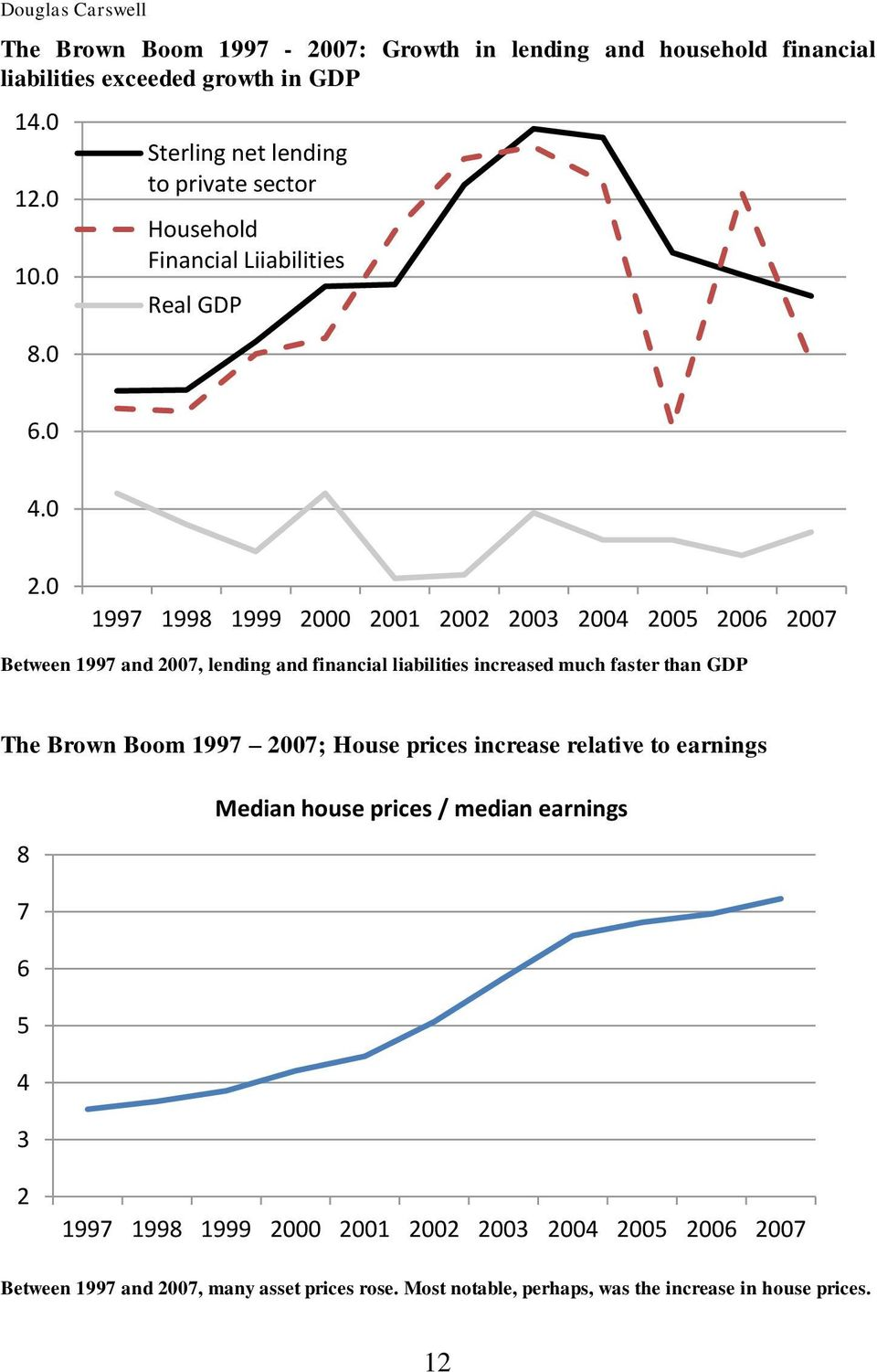 0 1997 1998 1999 2000 2001 2002 2003 2004 2005 2006 2007 Between 1997 and 2007, lending and financial liabilities increased much faster than GDP The Brown Boom 1997