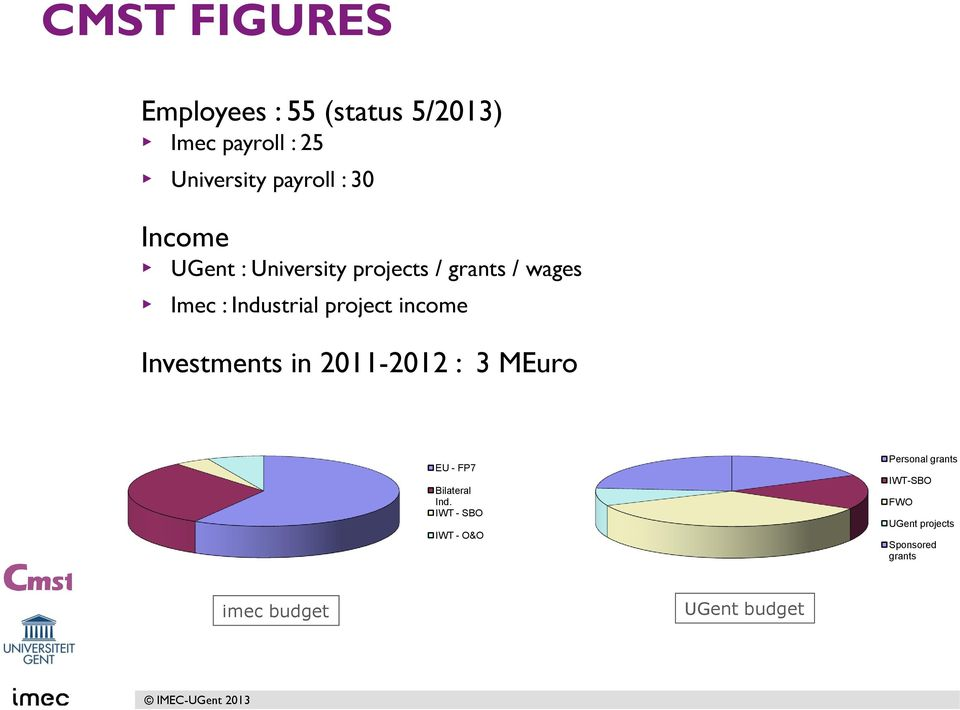 income Investments in 2011-2012 : 3 MEuro EU - FP7 Bilateral Ind.