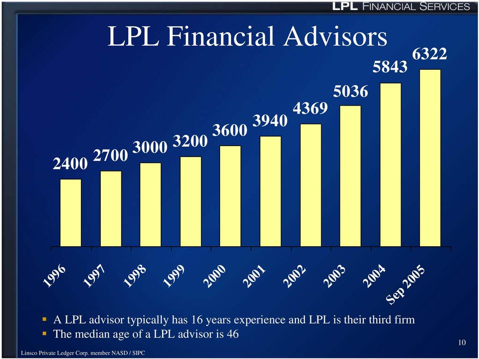 Sep 2005 A LPL advisor typically has 16 years experience and