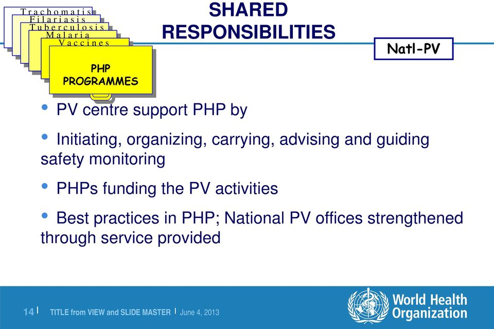 Initiating, organizing, carrying, advising and guiding safety monitoring PHPs funding