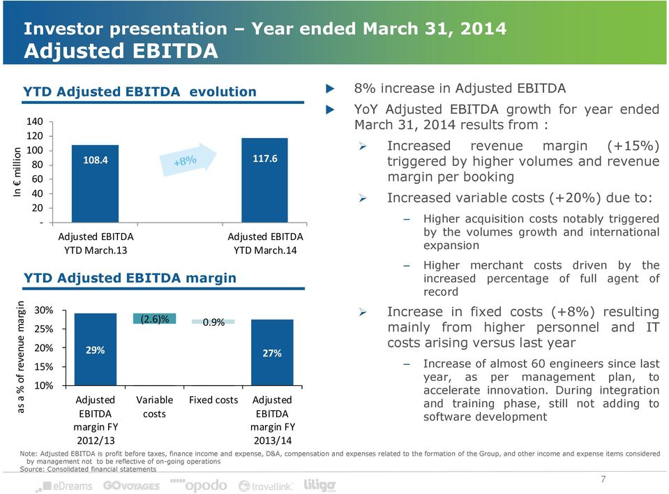 9% Variable costs Fixed costs Adjusted EBITDA margin 2013/14 8% increase in Adjusted EBITDA YoY Adjusted EBITDA growth for year March 31, 2014 results from : Increased revenue margin (+15%) triggered