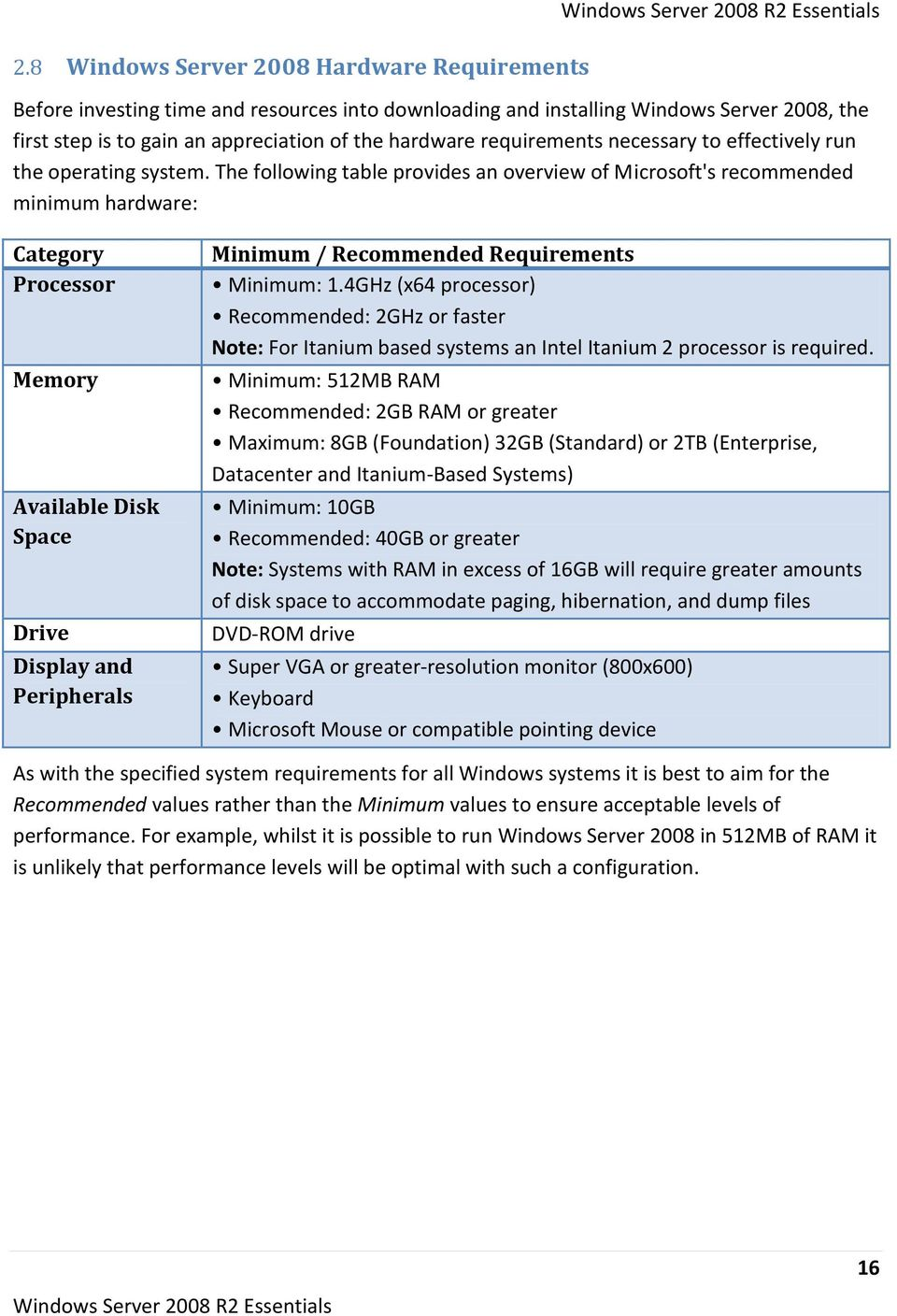 The following table provides an overview of Microsoft's recommended minimum hardware: Category Processor Memory Available Disk Space Drive Display and Peripherals Minimum / Recommended Requirements
