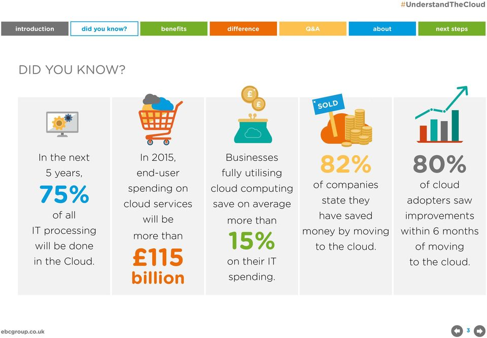 cloud computing save on average more than 15% on their IT spending.