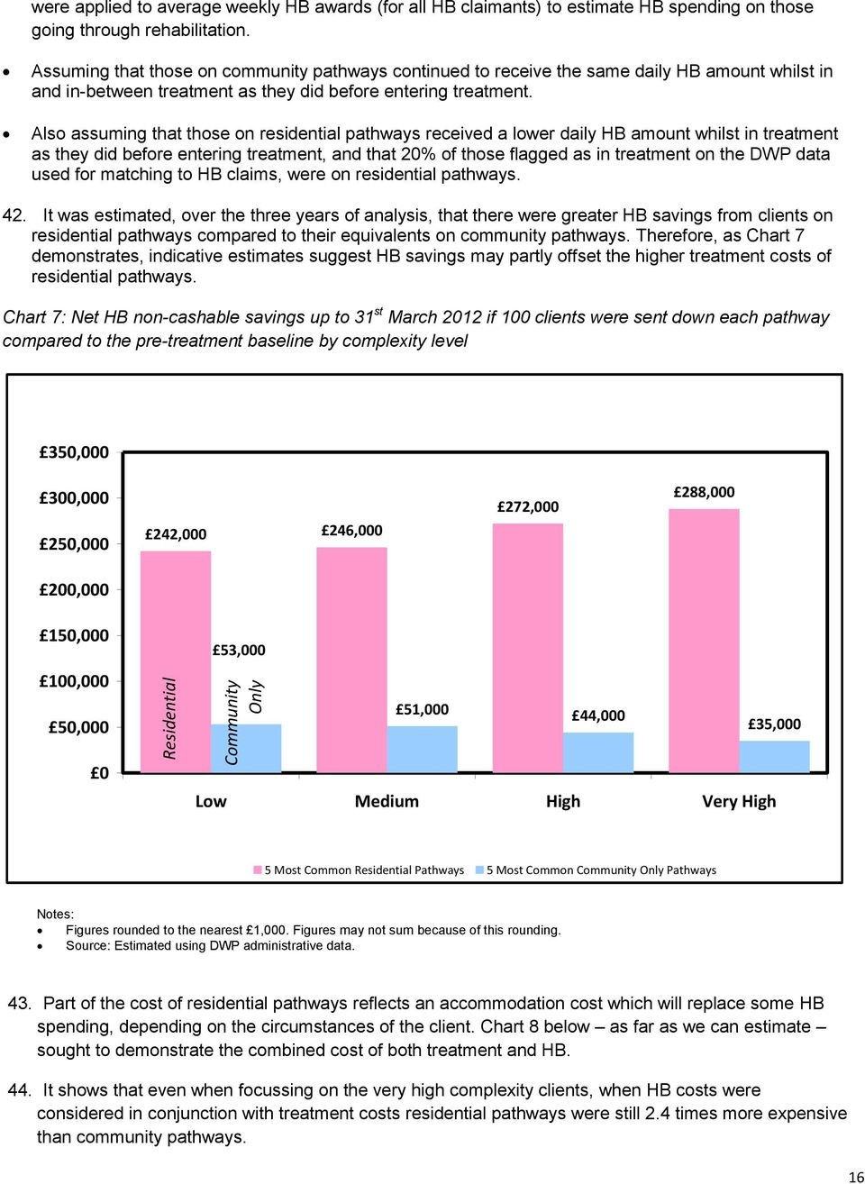 Also assuming that those on residential pathways received a lower daily HB amount whilst in treatment as they did before entering treatment, and that 20% of those flagged as in treatment on the DWP