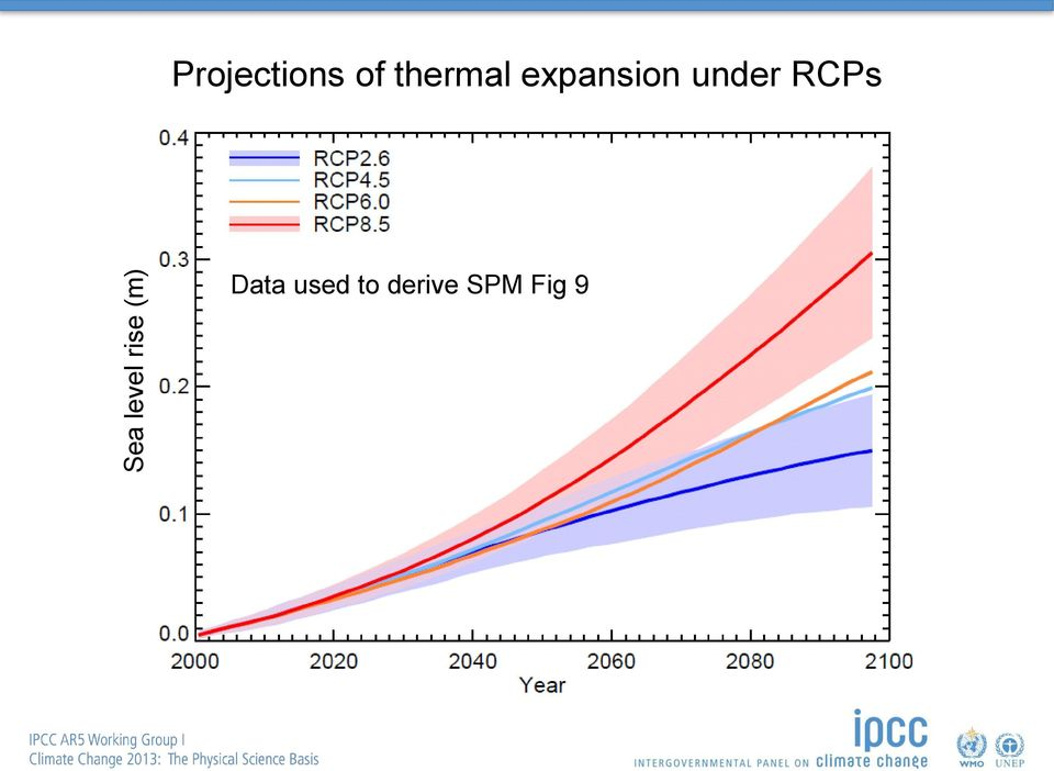 expansion under RCPs