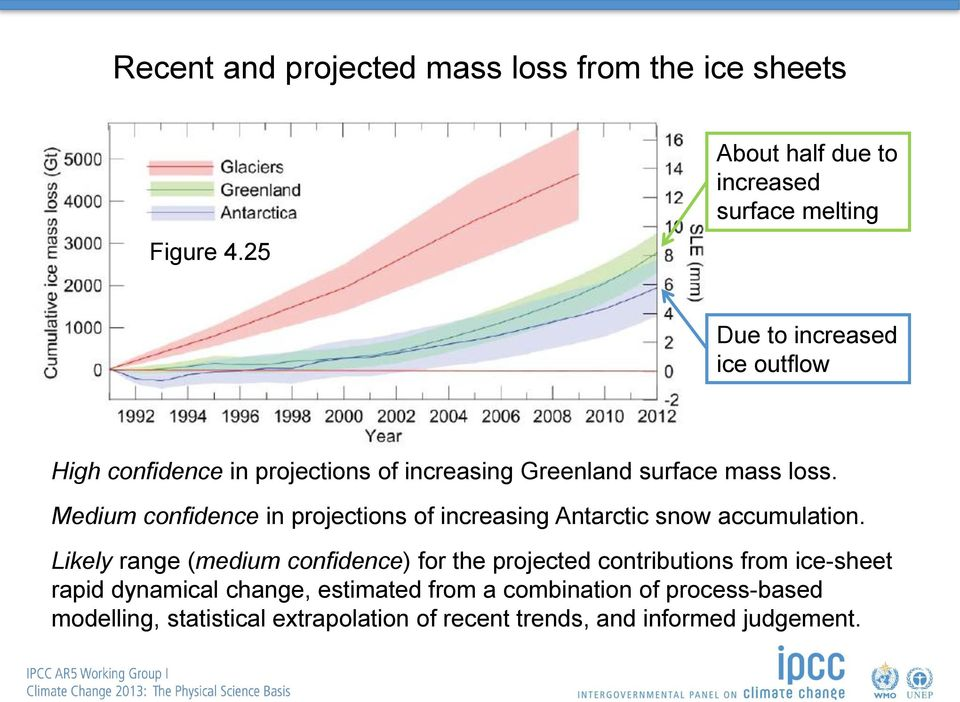 Greenland surface mass loss. Medium confidence in projections of increasing Antarctic snow accumulation.