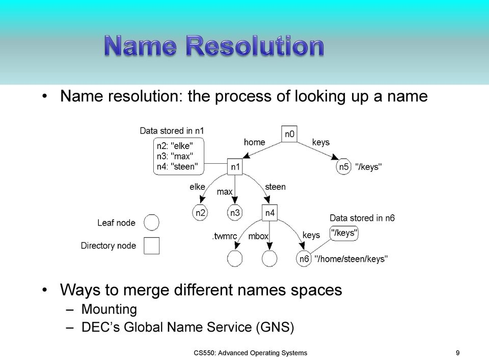 spaces Mounting DEC s Global Name