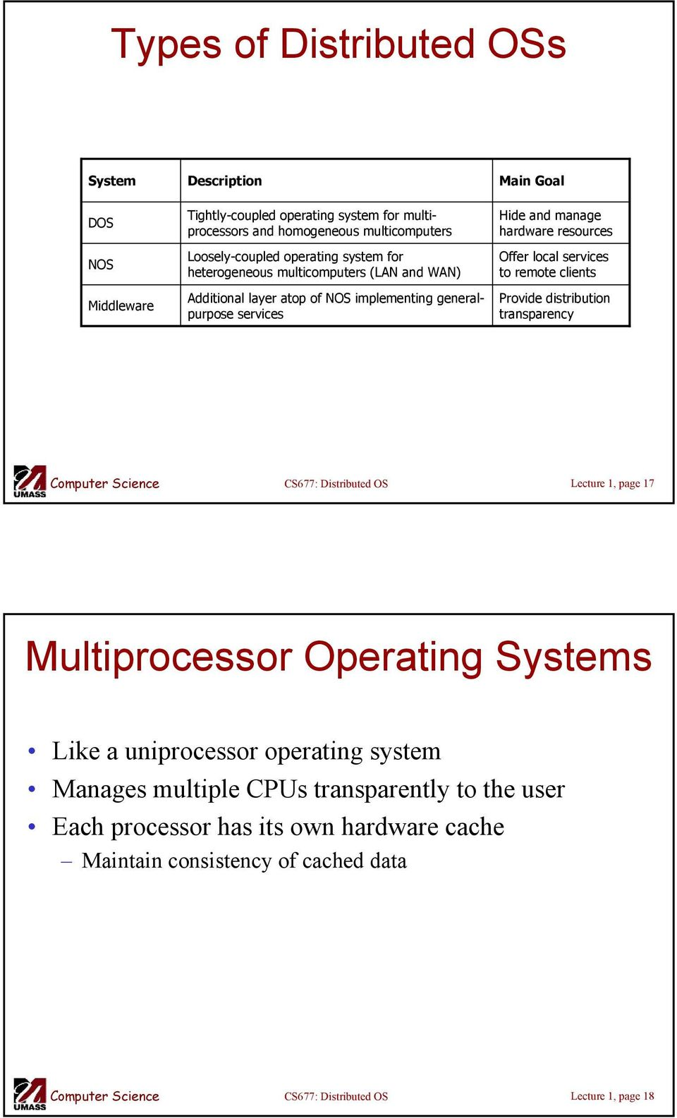 and manage hardware resources Offer local services to remote clients Provide distribution transparency Lecture 1, page 17 Multiprocessor Operating Systems Like