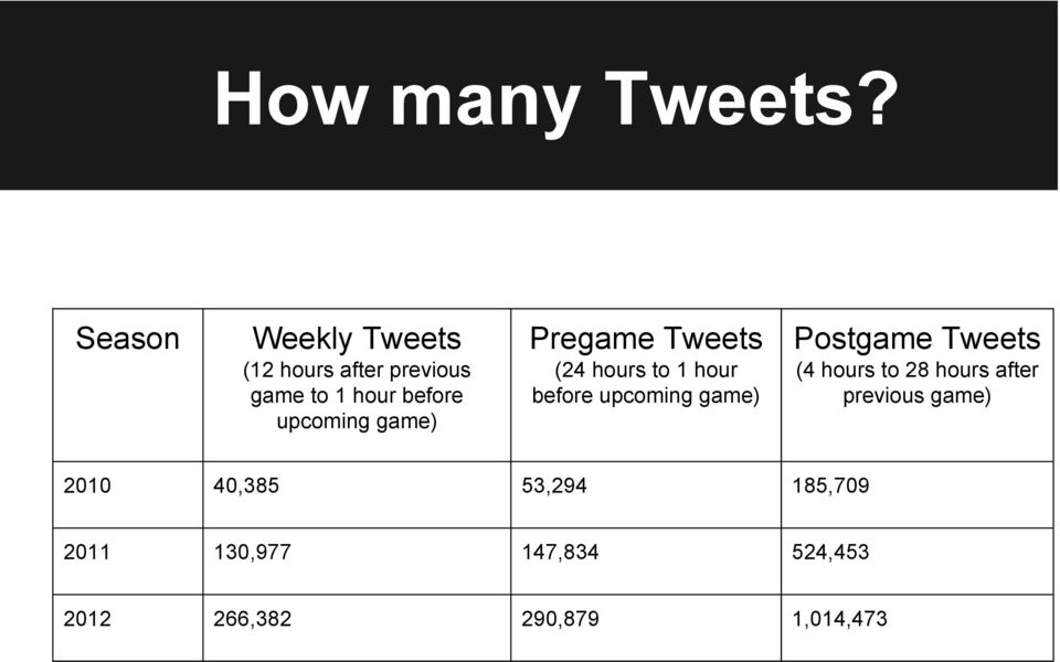 upcoming game) Pregame Tweets (24 hours to 1 hour before upcoming game)
