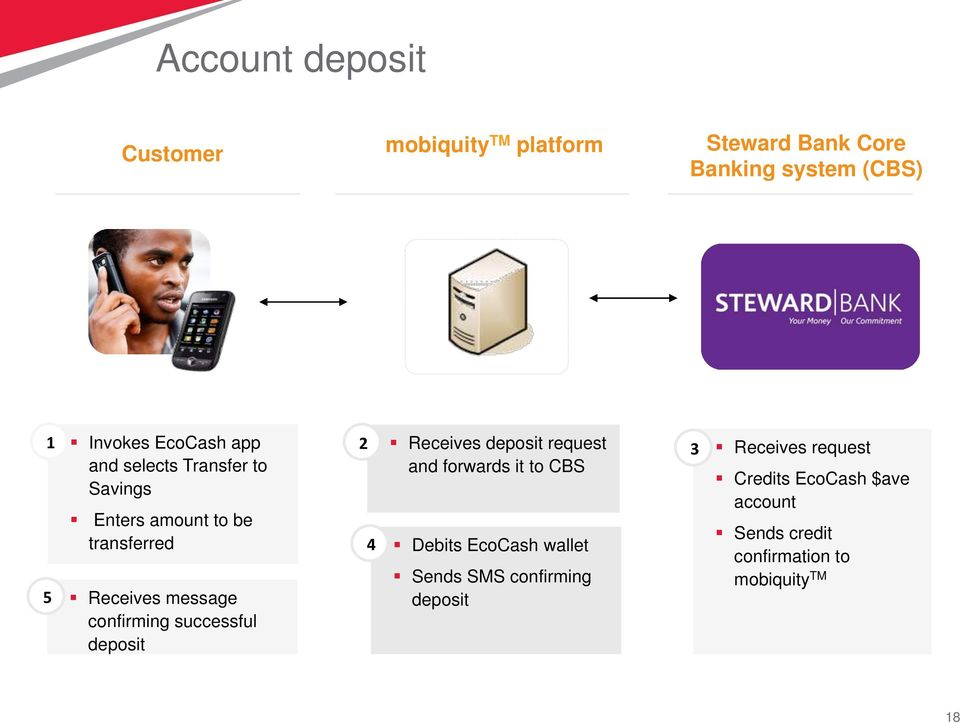 Credits EcoCash $ave Savings account 5 Enters amount to be transferred Receives message confirming