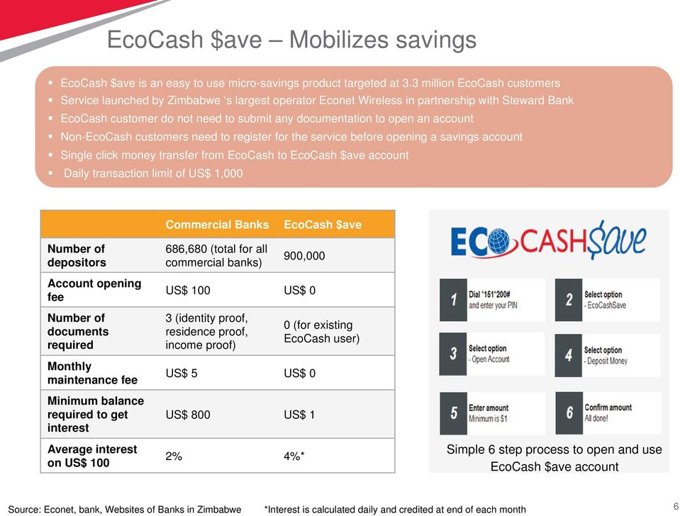 account Non-EcoCash customers need to register for the service before opening a savings account Single click money transfer from EcoCash to EcoCash $ave account Daily transaction limit of US$ 1,000