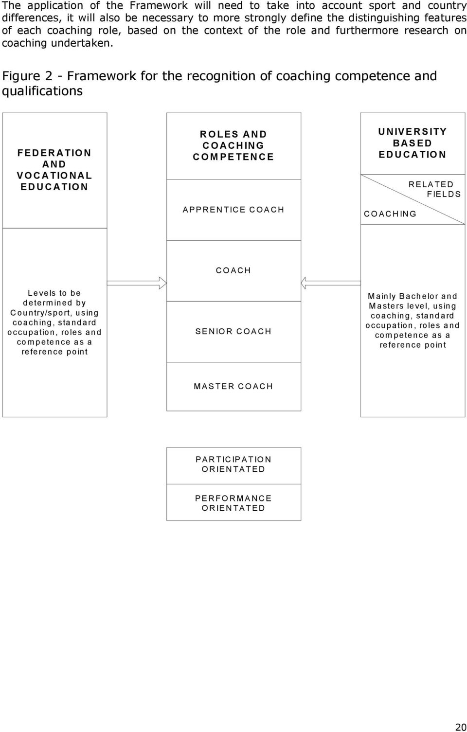 Figure 2 - Framework for the recognition of coaching competence and qualifications FEDERATION AND VOCATIONAL EDUCATION ROLES AND COACHING COMPETENCE APPRENTICE COACH UNIVERSITY BASED EDUCATION