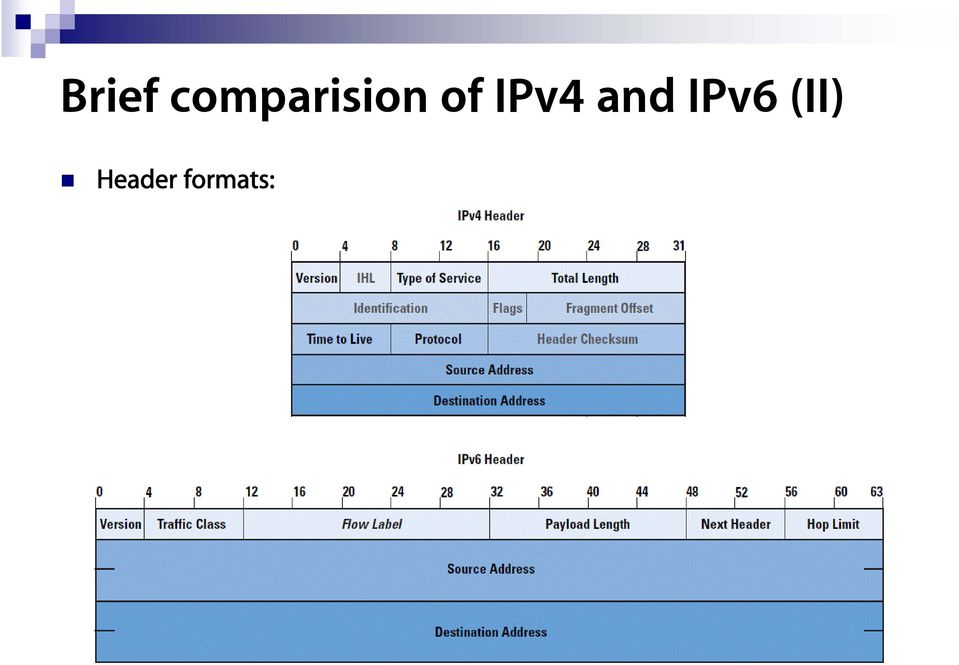 of IPv4 and