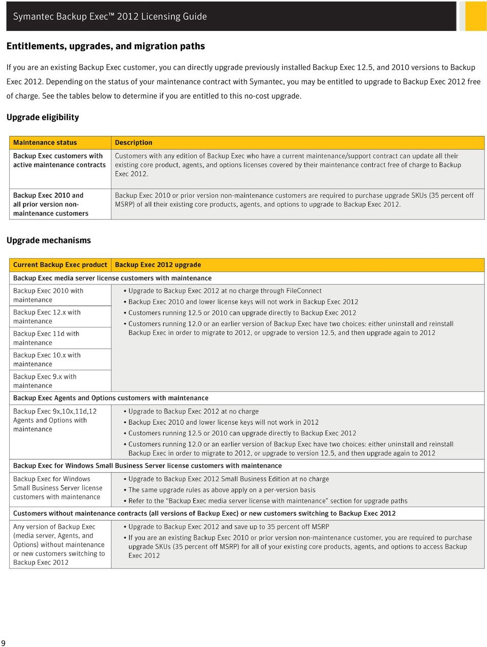 Depending on the status of your maintenance contract with Symantec, you may be entitled to upgrade to Backup Exec 2012 free