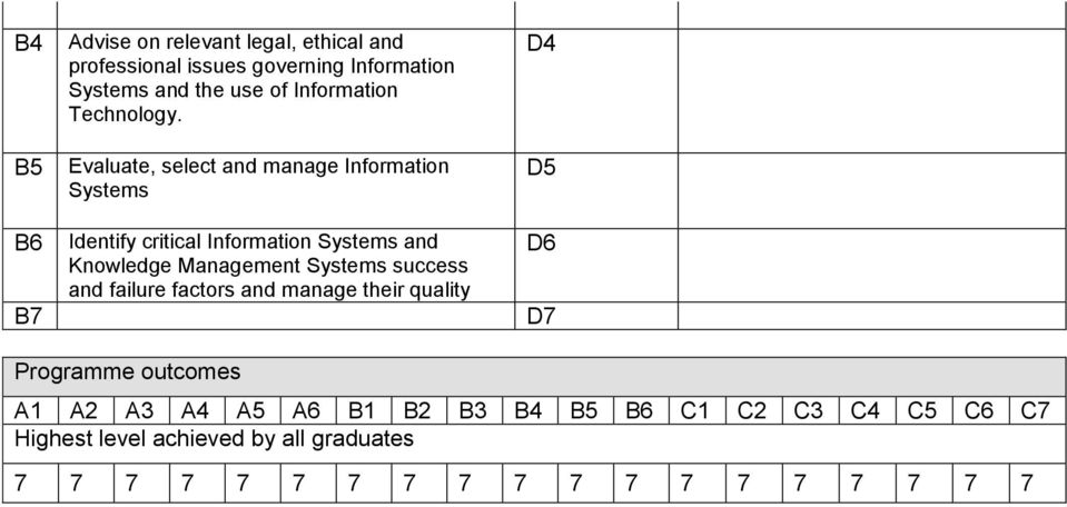 Evaluate, select and manage Information Systems Identify critical Information Systems and Knowledge Management Systems