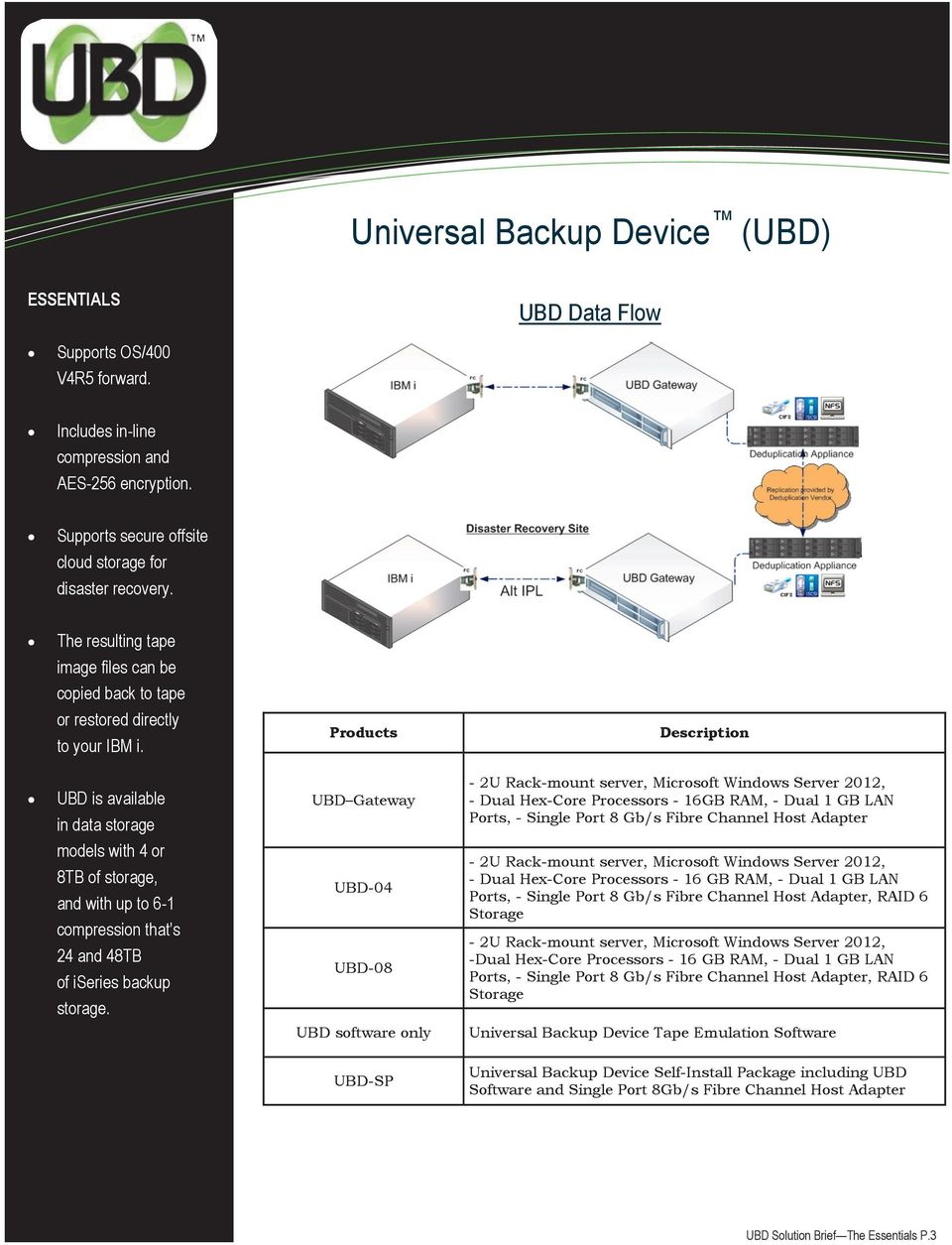Products Description UBD is available in data storage UBD Gateway - 2U Rack-mount server, Microsoft Windows Server 2012, - Dual Hex-Core Processors - 16GB RAM, - Dual 1 GB LAN Ports, - Single Port 8
