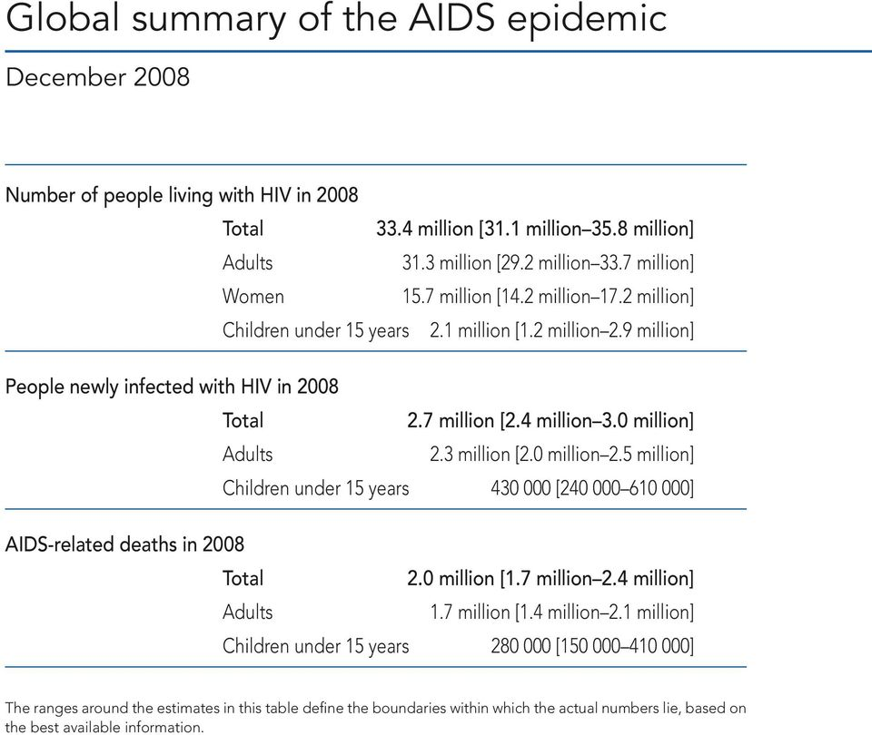 4 million 3. million] Adults 2.3 million [2. million 2.5 million] Children under 15 years 43 [24 61 ] AIDS-related deaths in 28 Total 2. million [1.7 million 2.4 million] Adults 1.