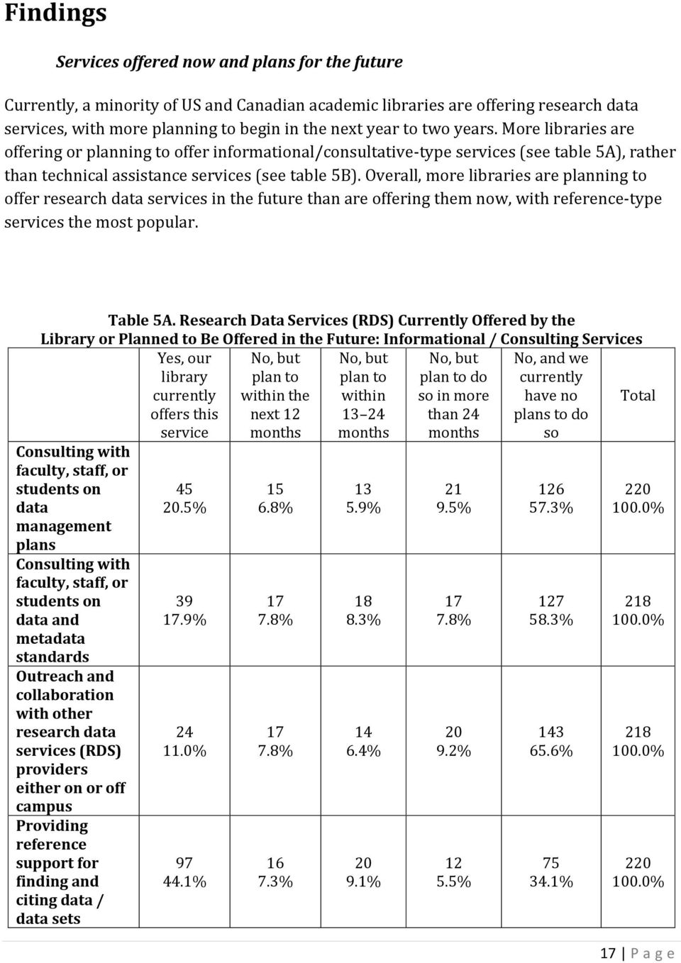 Overall, more libraries are planning to offer research data services in the future than are offering them now, with reference-type services the most popular. Table 5A.