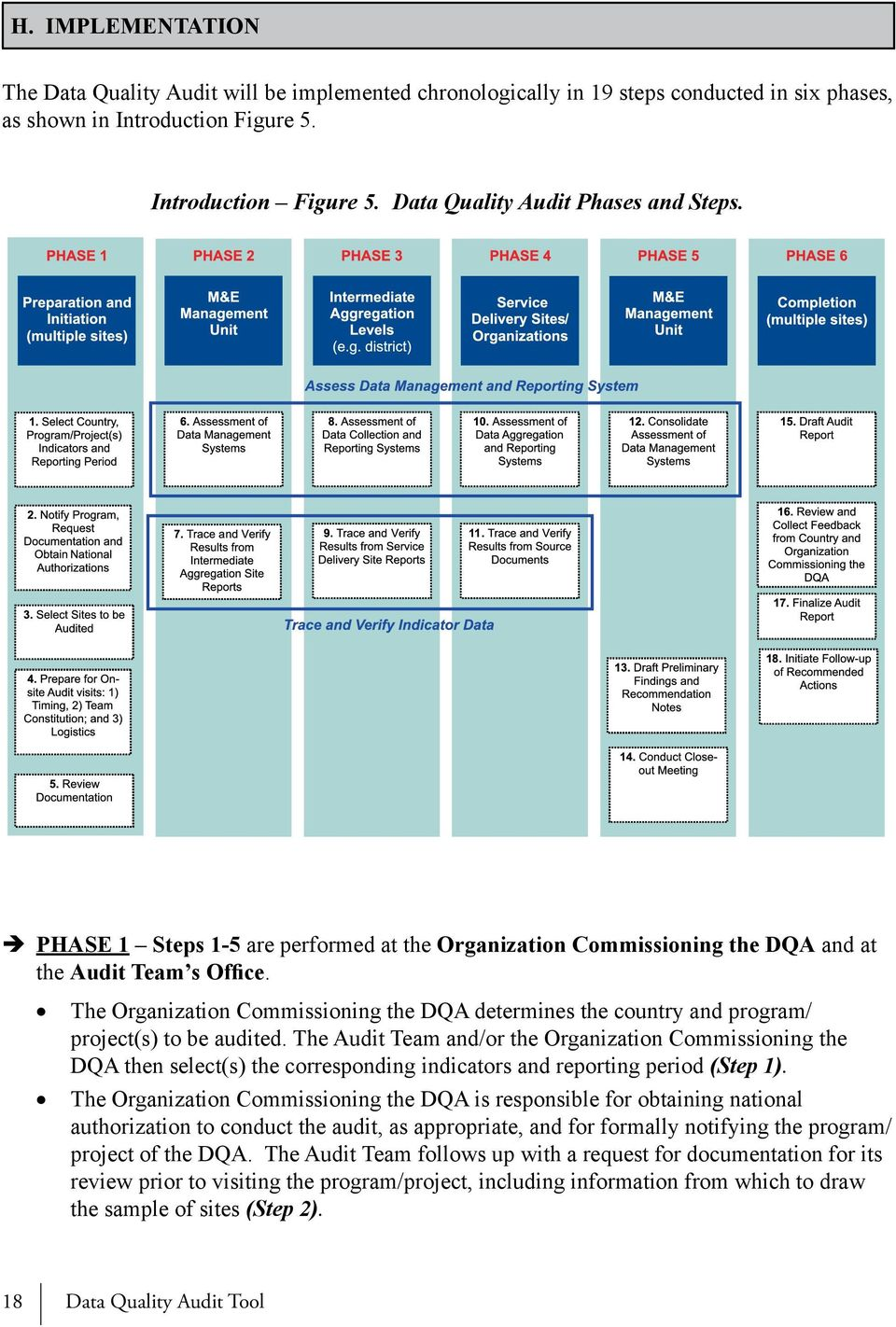 The Organization Commissioning the DQA determines the country and program/ project(s) to be audited.