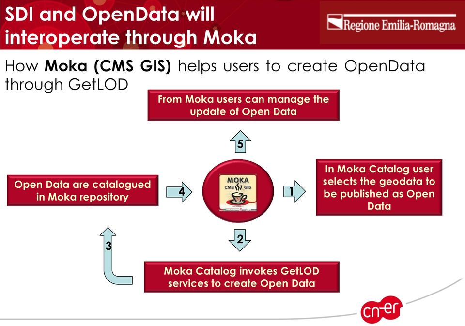 Open Data are catalogued in Moka repository 4 1 In Moka Catalog user selects the